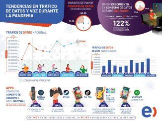 Tráfico de datos móviles aumentó 9,5% en la Región de Antofagasta