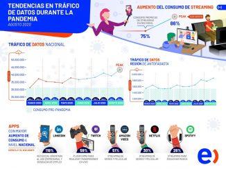 Tráfico de datos en la Región de Antofagasta sigue en aumento